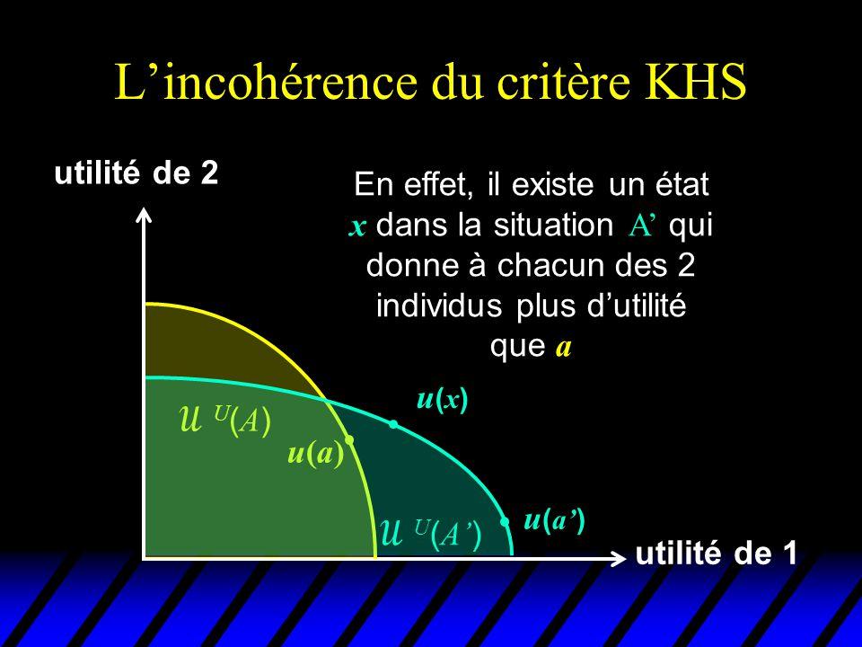 L'incohérence du critère KHS utilité de 1 utilité de 2 u(a)u(a) U(A)U(A)  U ( A' ) u(x)u(x) En outre, on ne peut pas trouver dans la situation A d'état social donnant à chacun des 2 individus plus d'utilité que a' u ( a' )
