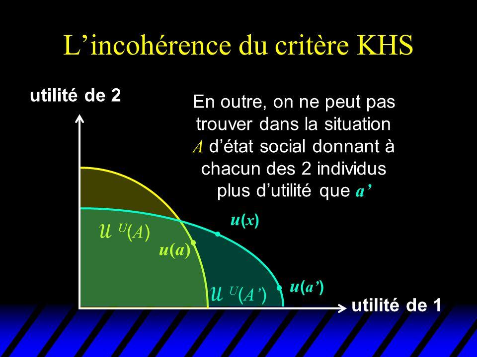 L'incohérence du critère KHS utilité de 1 utilité de 2 u(a)u(a) U(A)U(A)  U ( A' ) u(x)u(x) u ( a' ) On a donc ( a ', A ')  KHS ( a, A )