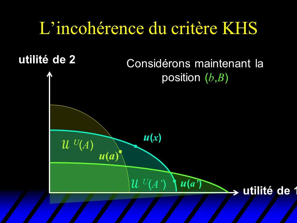 L'incohérence du critère KHS utilité de 1 utilité de 2 u(a)u(a) U(A)U(A)  U ( A' ) u(x)u(x) Considérons maintenant la position ( b, B ) u ( a' )  U ( B )