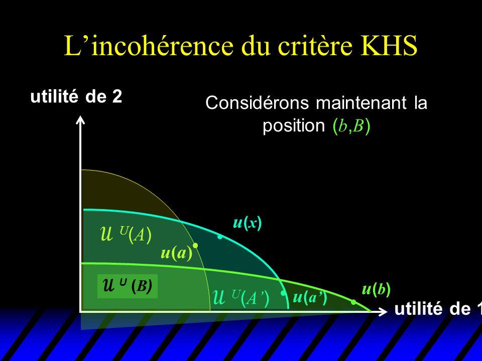 L'incohérence du critère KHS utilité de 1 utilité de 2 u(a)u(a) U(A)U(A)  U ( A' ) u(x)u(x) Considérons maintenant la position ( b, B ) u ( a' )  U ( B ) u(b)u(b) u(y)u(y)