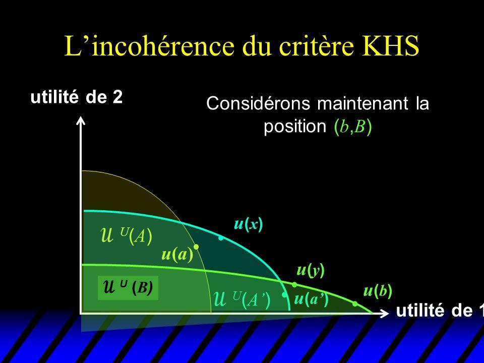 L'incohérence du critère KHS utilité de 1 utilité de 2 u(a)u(a) U(A)U(A)  U ( A' ) u(x)u(x) Elle domine au sens de KHS la position ( a', A' ) car il existe un état social y dans B que les 2 individus préfèrent à a ' u ( a' )  U ( B ) u(b)u(b) u(y)u(y)
