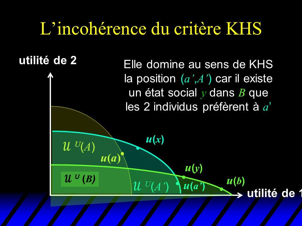 L'incohérence du critère KHS utilité de 1 utilité de 2 u(a)u(a) U(A)U(A)  U ( A' ) u(x)u(x) La domination est stricte car il n'existe aucun état dans A' que tout le monde préfère à b u ( a' )  U ( B ) u(b)u(b) u(y)u(y)