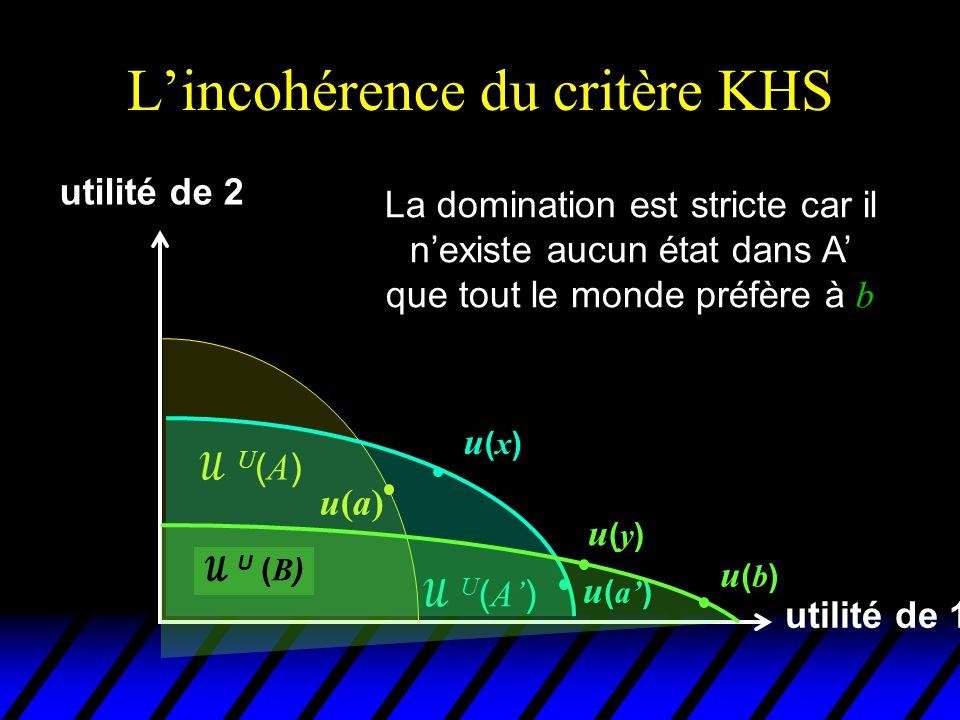 L'incohérence du critère KHS utilité de 1 utilité de 2 u(a)u(a) U(A)U(A)  U ( A' ) u(x)u(x) u ( a' )  U ( B ) u(b)u(b) u(y)u(y) On a donc ( b, B )  KHS ( a', A' )