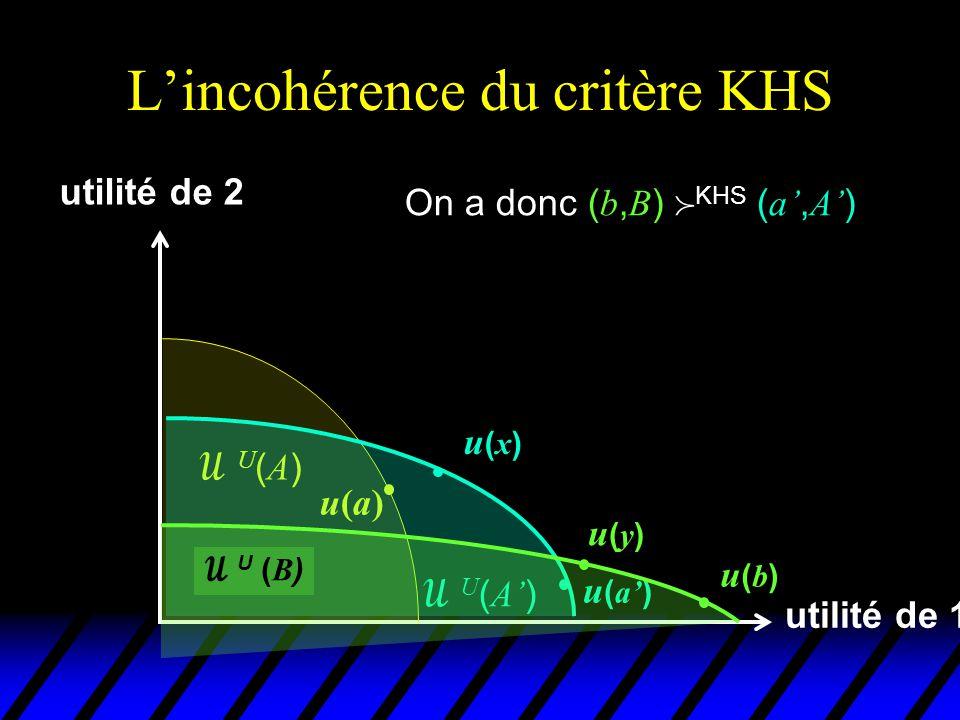 L'incohérence du critère KHS utilité de 1 utilité de 2 u(a)u(a) U(A)U(A)  U ( A' ) u(x)u(x) u ( a' )  U ( B ) u(y)u(y) On a donc ( b, B )  KHS ( a', A' ) u(b)u(b)