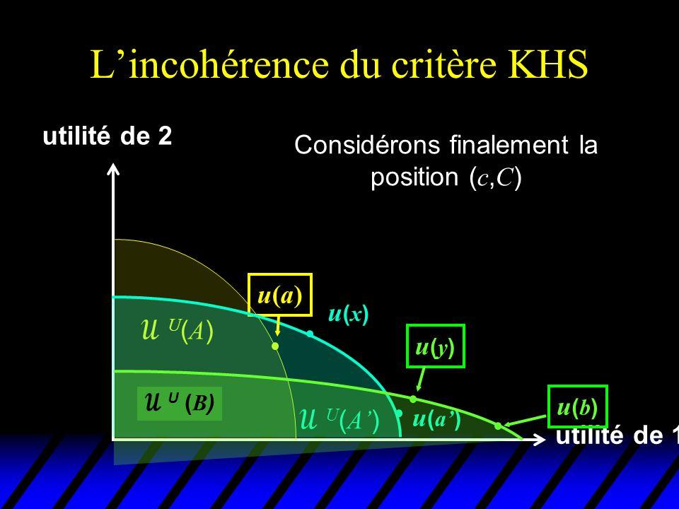 L'incohérence du critère KHS utilité de 1 utilité de 2 u(a)u(a) U(A)U(A)  U ( A' ) u(x)u(x) u ( a' )  U ( B ) Considérons finalement la position ( c, C ) u(y)u(y) u(b)u(b)