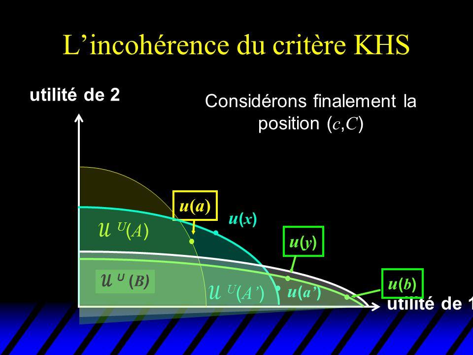 L'incohérence du critère KHS utilité de 1 utilité de 2 u(a)u(a) U(A)U(A)  U ( A' ) u(x)u(x) u ( a' )  U ( B ) Considérons finalement la position ( c, C ) u(c)u(c) u(y)u(y) u(b)u(b)