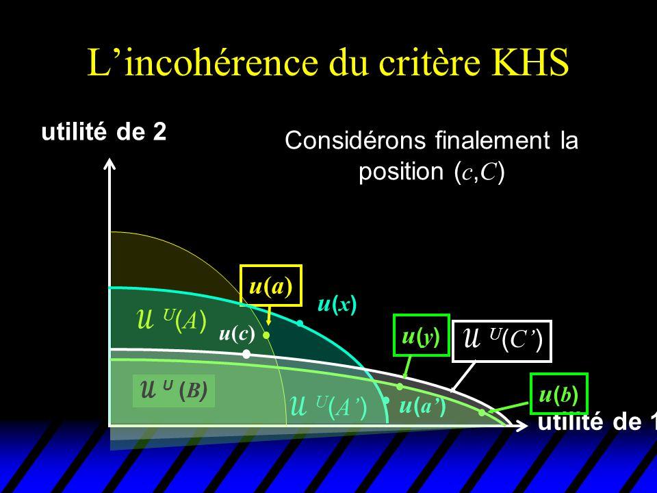 L'incohérence du critère KHS utilité de 1 utilité de 2 u(a)u(a) U(A)U(A)  U ( A' ) u(x)u(x) u ( a' )  U ( B ) u(b)u(b) Considérons finalement la position ( c, C ) u(c)u(c)  U ( C' ) u(y)u(y) u(z)u(z)