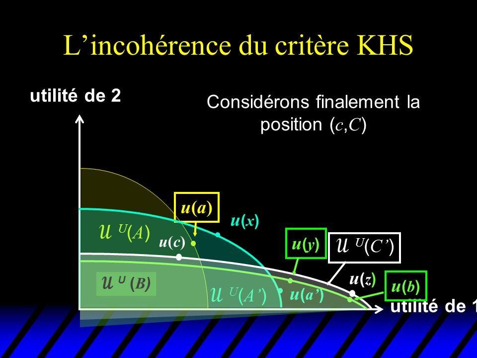 L'incohérence du critère KHS utilité de 1 utilité de 2 u(a)u(a) U(A)U(A)  U ( A' ) u(x)u(x) u ( a' )  U ( B ) u(b)u(b) Elle domine au sens de KHS la position ( b, B ) car il existe dans C un état social z que les 2 individus préfèrent à b u(c)u(c)  U ( C' ) u(y)u(y) u(z)u(z)
