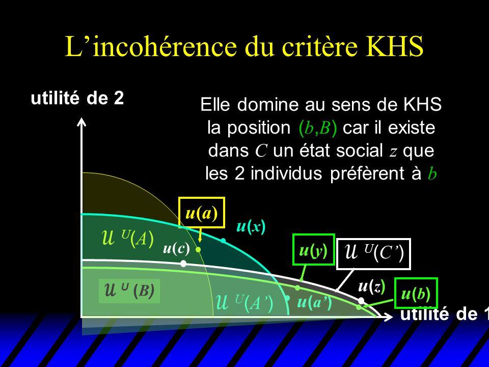 L'incohérence du critère KHS utilité de 1 utilité de 2 u(a)u(a) U(A)U(A)  U ( A' ) u(x)u(x) u ( a' )  U ( B ) u(b)u(b) On vérifie aisément que cette dominance est stricte u(c)u(c)  U ( C' ) u(y)u(y) u(z)u(z)