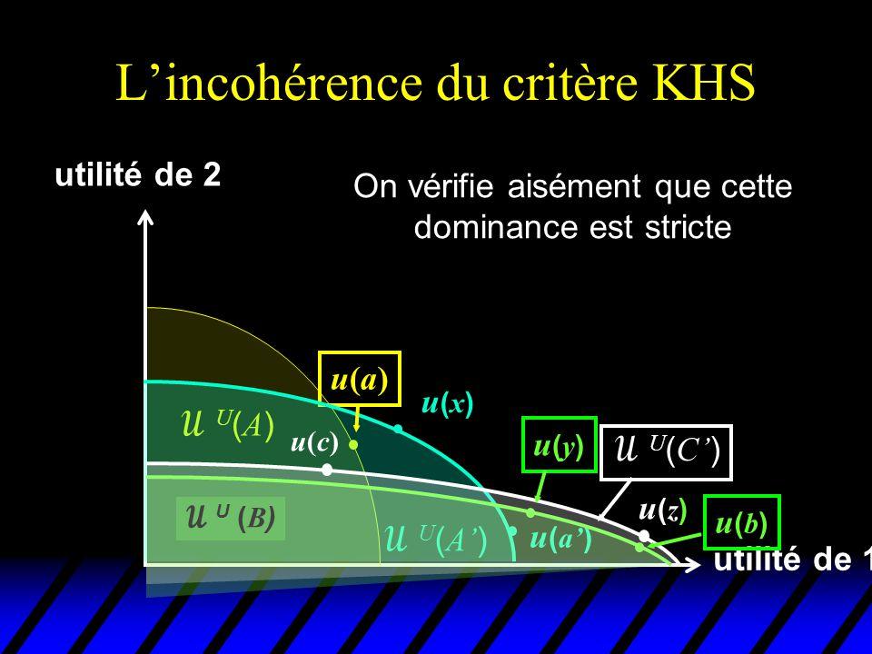L'incohérence du critère KHS utilité de 1 utilité de 2 u(a)u(a) U(A)U(A)  U ( A' ) u(x)u(x) u ( a' )  U ( B ) u(b)u(b) On a donc ( a ', A ')  KHS ( a, A ), ( b, B )  KHS ( a ', A ') et ( c, C )  KHS ( b, B ) u(c)u(c)  U ( C' ) u(y)u(y) u(z)u(z)