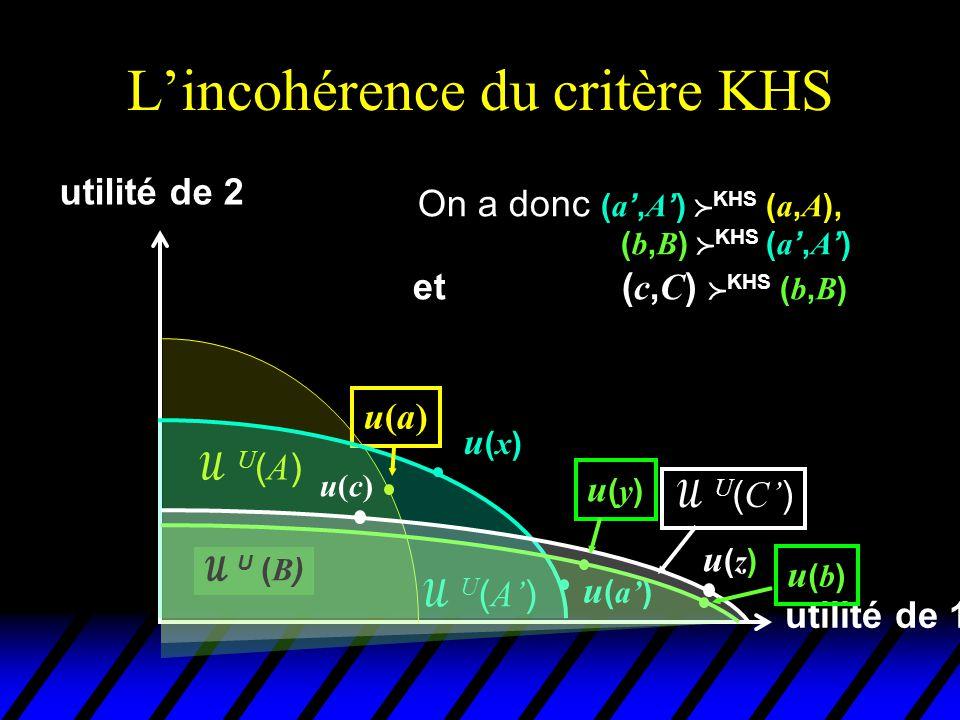 L'incohérence du critère KHS utilité de 1 utilité de 2 u(a)u(a) U(A)U(A)  U ( A' ) u(x)u(x) u ( a' )  U ( B ) u(b)u(b) Pourtant ( a, A )  KHS ( c, C ) u(c)u(c)  U ( C' ) u(y)u(y) u(z)u(z)