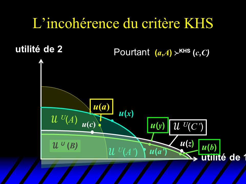 L'incohérence du critère KHS utilité de 1 utilité de 2 u(a)u(a) U(A)U(A)  U ( A' ) u(x)u(x) u ( a' )  U ( B ) u(b)u(b) En suivant successivement les recommandations d'un avocat du critère KHS, on se retrouve à une position pire qu'au point de départ!.