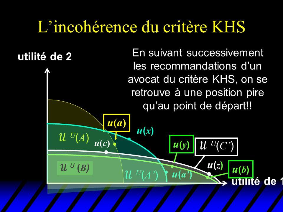 L'incohérence du critère KHS utilité de 1 utilité de 2 u(a)u(a) U(A)U(A)  U ( A' ) u(x)u(x) u ( a' )  U ( B ) u(b)u(b) On se retrouve même dans un état social que tout le monde trouve pire que le point de départ!!!.