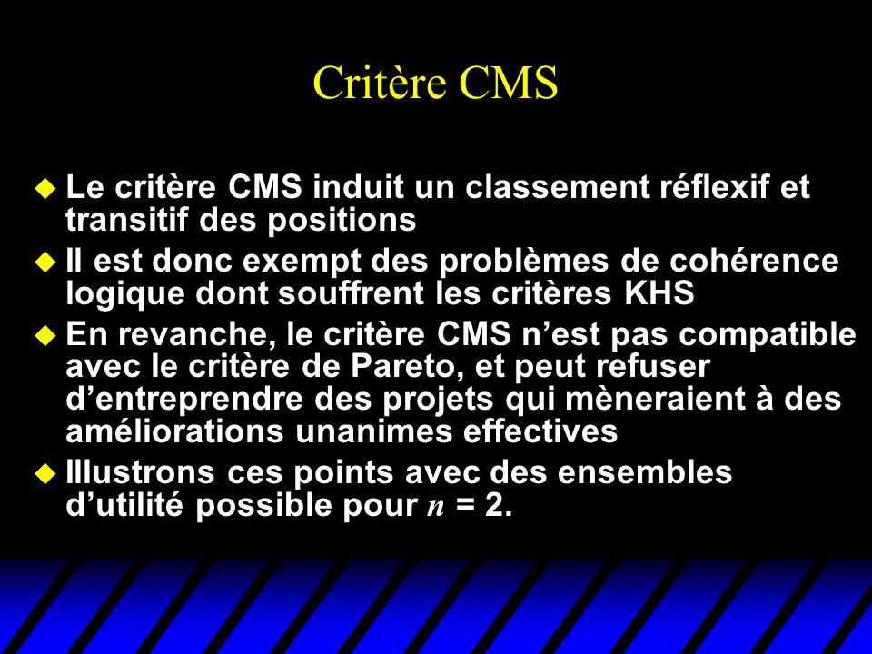 Le critère CMS utilité de 1 utilité de 2  U ( C ) u(c)u(c) La position ( b, B ) domine la position ( c, C ) au sens de CMS u(b)u(b) U(B)U(B)