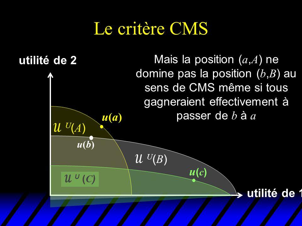 Critères potentiels de Pareto u Critère KHS étend le champs d'utilité du critère de Pareto mais en étant incohérent u Critère CMS est cohérent mais n'étend pas le critère de Pareto u Comme l'éthique sous-jacente à ces critères est douteuse, il paraît plus sage d'abandonner ces justifications u Mais alors, comment aller plus loin que le critère de Pareto .