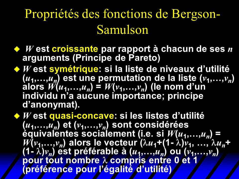 Propriétés des fonctions de Bergson- Samuelson utilité de 1 utilité de 2 45° u 2 = u 1 10 5 5 (10,5) Mieux que (10,5) (croissance) Équivalent à (10,5) (symmétrie) Faiblement mieux que (10,5) (quasi concavité)