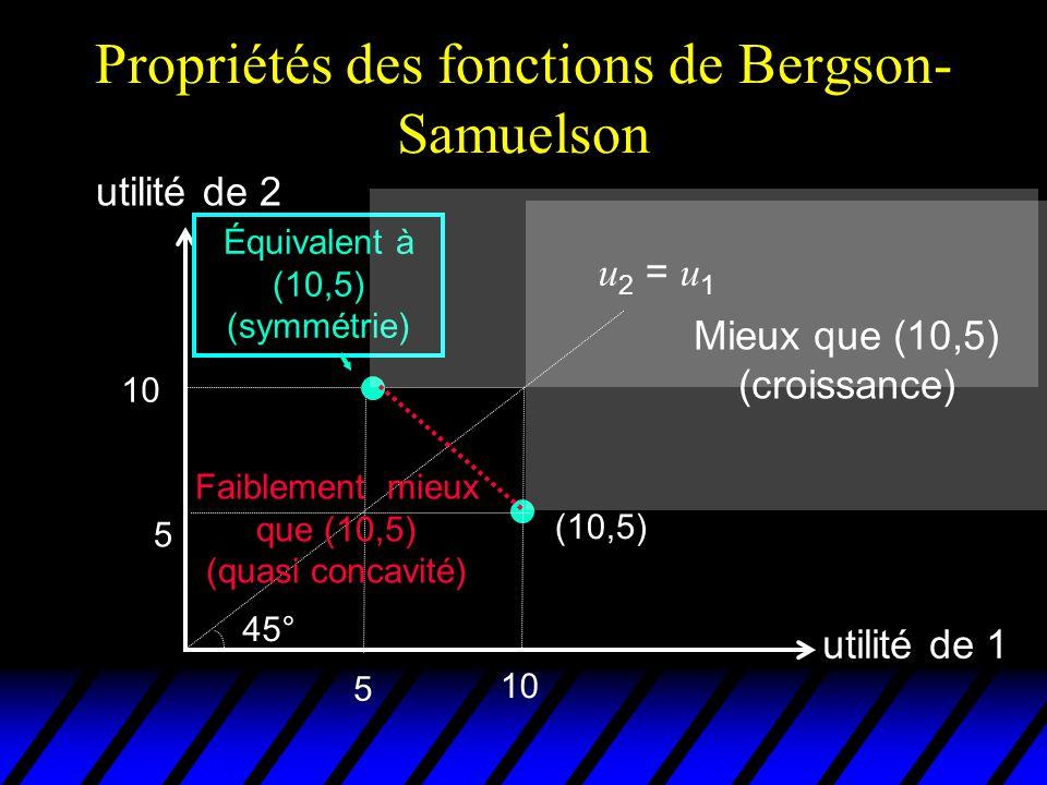 Exemples de fonctions de Bergson- Samuelson  Utilitarisme: W ( u 1,…, u n ) =  i u i u Basée sur une théorie éthique classique: Beccaria, Bentham, Hume, Stuart Mills « le plus grand bonheur possible pour le plus grand nombre »  Max-min (Rawls): W ( u 1,…, u n ) = min ( u 1,…, u n ) u Maximiser le sort du plus mal loti