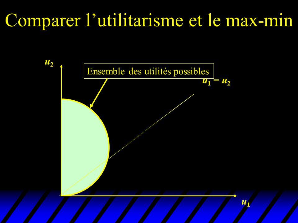 Comparer l'utilitarisme et le max-min u2u2 u1u1 u 1 = u 2 u u u' optimum utilitariste