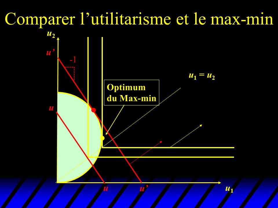 Comparer l'utilitarisme et le max-min u2u2 u1u1 u 1 = u 2 optimum du Max-min Optimum utilitariste La meilleure distribution Égalitaire des utilités