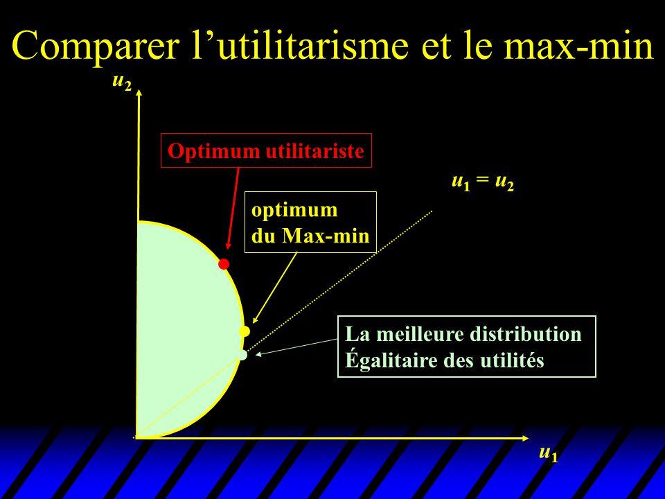 Comparer l'utilitarisme et le Max-min u Max-min est la plus égalitariste des fonctions de bien être social compatible avec le critère de Pareto.