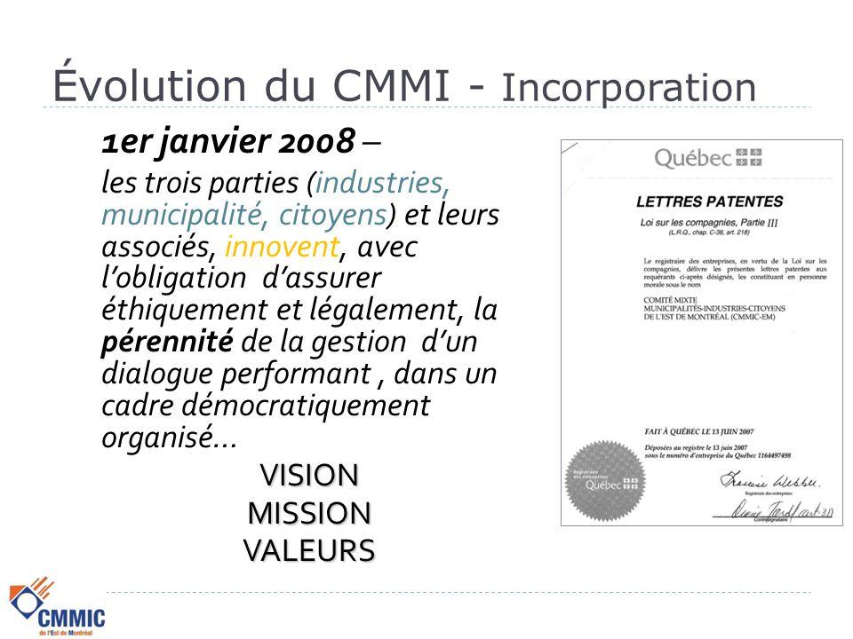 Évolution du CMMI