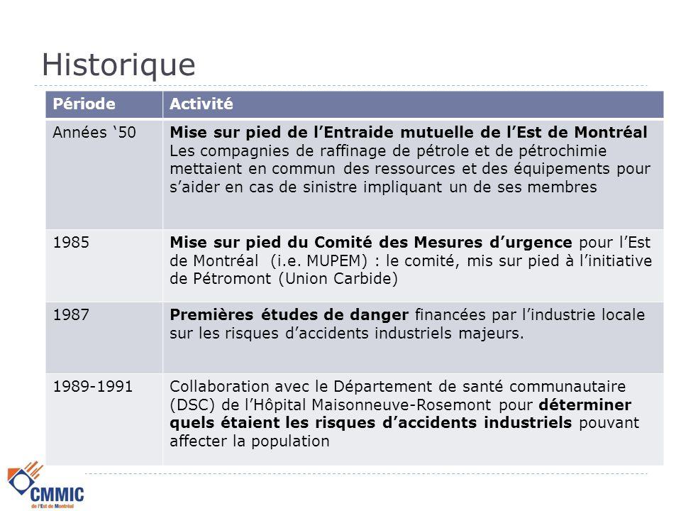 Historique L'ORIGINE DU CMMI  Des accidents industriels importants sont survenus durant les années '70-'80:  Flixborough (Angleterre) – Explosion d'hexane  Seveso (Italie) – Émission de dioxine  Bhopal (Inde, 1984) – Émission de méthyl iso- cyanate  Tchernobyl (Ukraine, 1986) – Émissions radioactives  Création de MUPEM (Mesures d'urgences pour l'Est de Montréal) en 1985, suivi en 1987 de la mise en place du Conseil canadien pour les accidents industriels majeurs (CCAIM)