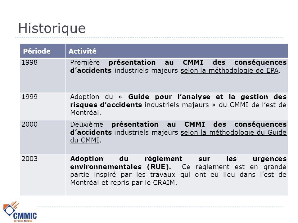 Historique PériodeActivité 1989 - 1991Embauche par MUPEM (financée par les 5 membres industriels ) d'un spécialiste (pour 2 ans) qui a assisté les industries de MUPEM et les villes à élaborer leur plans de mesures d'urgence.