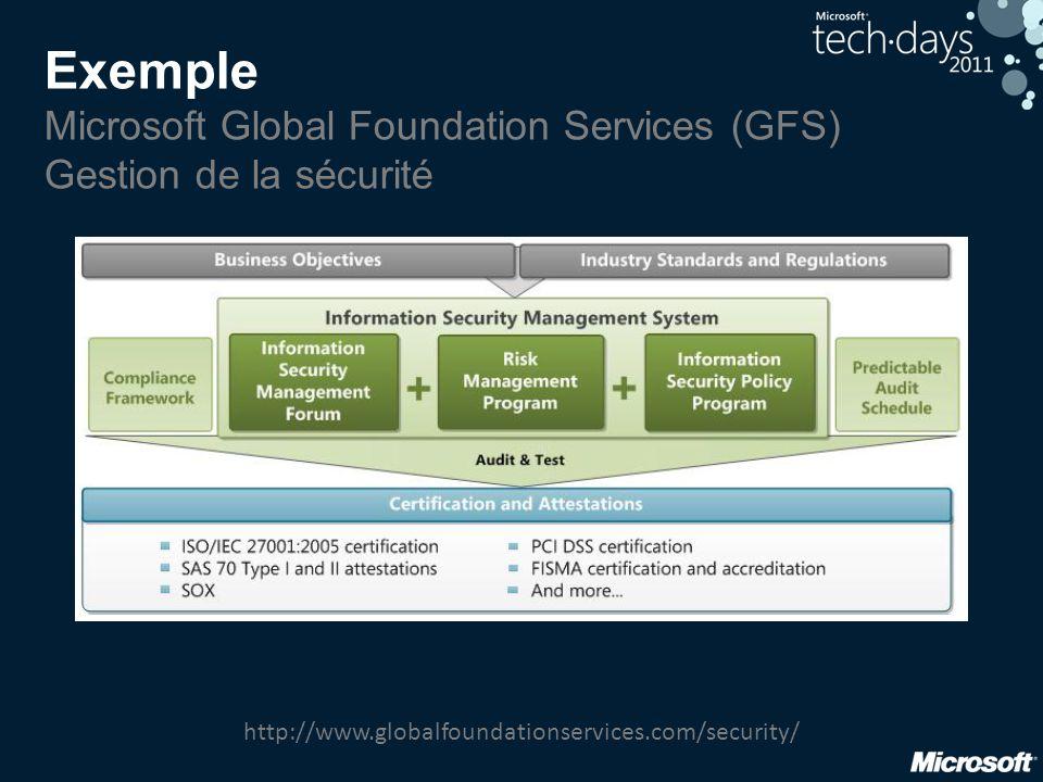 Exemple Microsoft Global Foundation Services (GFS) Gestion de la sécurité http://www.globalfoundationservices.com/security/
