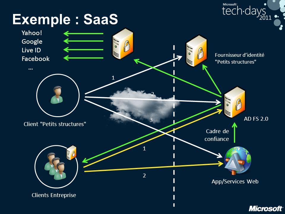 Exemple : SaaS Cadre de confiance App/Services Web Clients Entreprise AD FS 2.0 Fournisseur d'identité