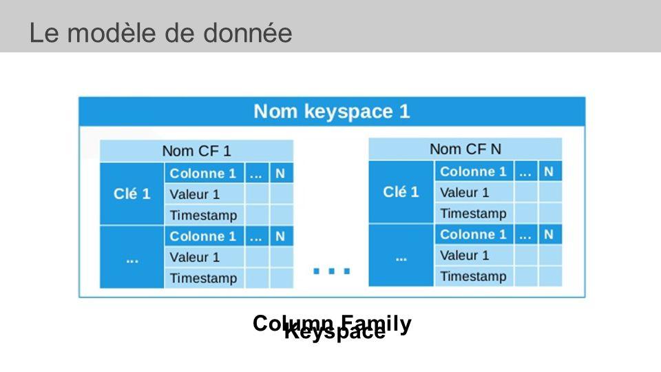 Le modèle de donnée Column Row Column Family Keyspace