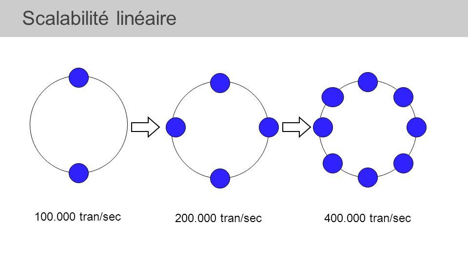 Scalabilité linéaire 100.000 tran/sec 200.000 tran/sec400.000 tran/sec
