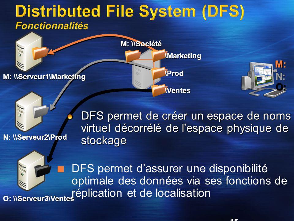 15 DFS permet de créer un espace de noms virtuel décorrélé de l'espace physique de stockage M: \\Serveur1\Marketing O: \\Serveur3\Ventes N: \\Serveur2\Prod M: \\Société \Marketing \Prod \Ventes DFS permet d'assurer une disponibilité optimale des données via ses fonctions de réplication et de localisation M: N: O: