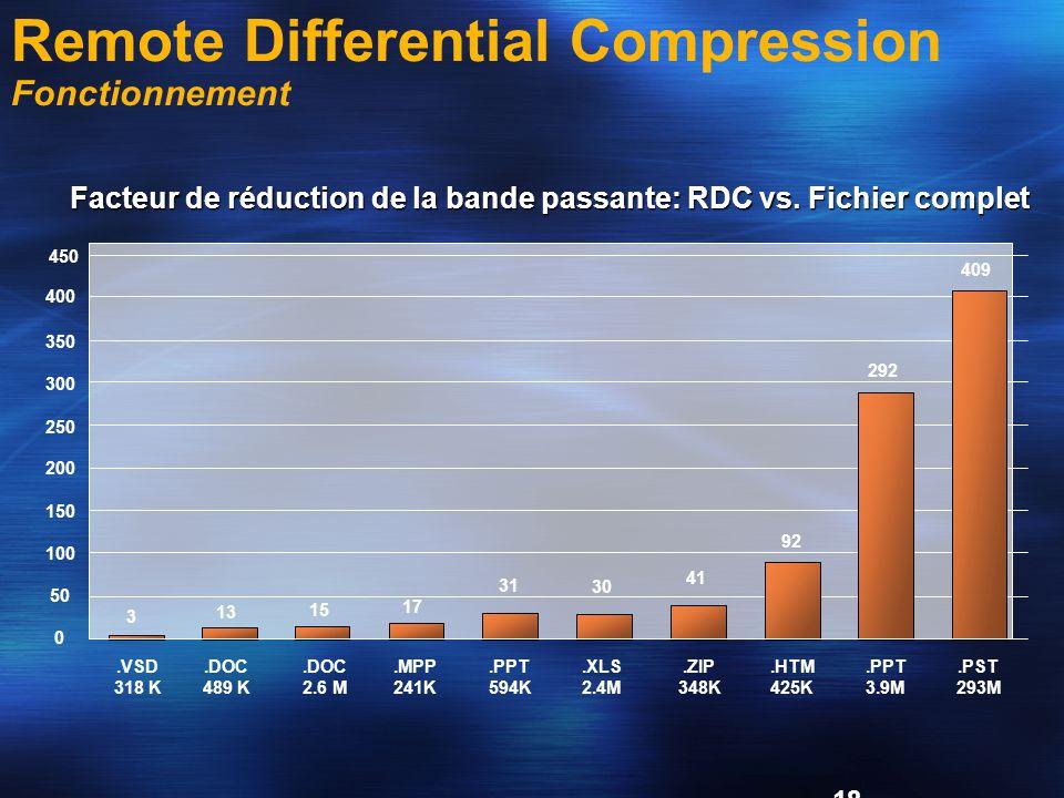 18 Facteur de réduction de la bande passante: RDC vs.