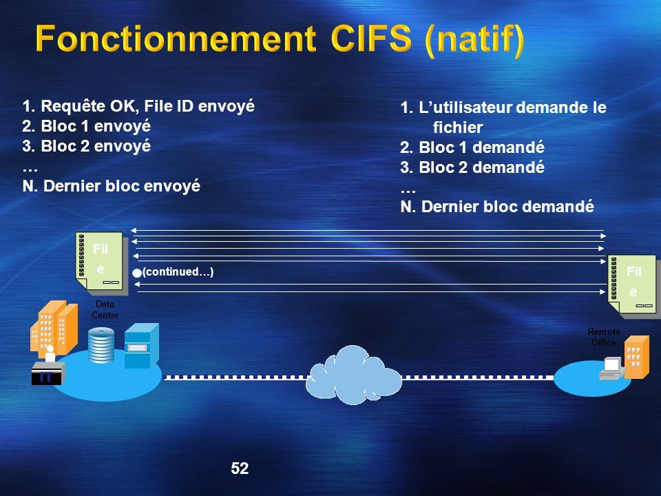 52 Remote Office Data Center IT Fil e 1.L'utilisateur demande le fichier 2.