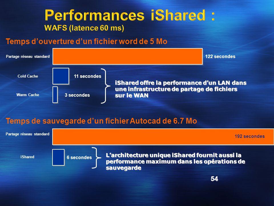 54 Temps d'ouverture d'un fichier word de 5 Mo Warm Cache Cold Cache Partage réseau standard 3 secondes 11 secondes 122 secondes iShared offre la performance d'un LAN dans une infrastructure de partage de fichiers sur le WAN Temps de sauvegarde d'un fichier Autocad de 6.7 Mo iShared Partage réseau standard 6 secondes 192 secondes L'architecture unique iShared fournit aussi la performance maximum dans les opérations de sauvegarde