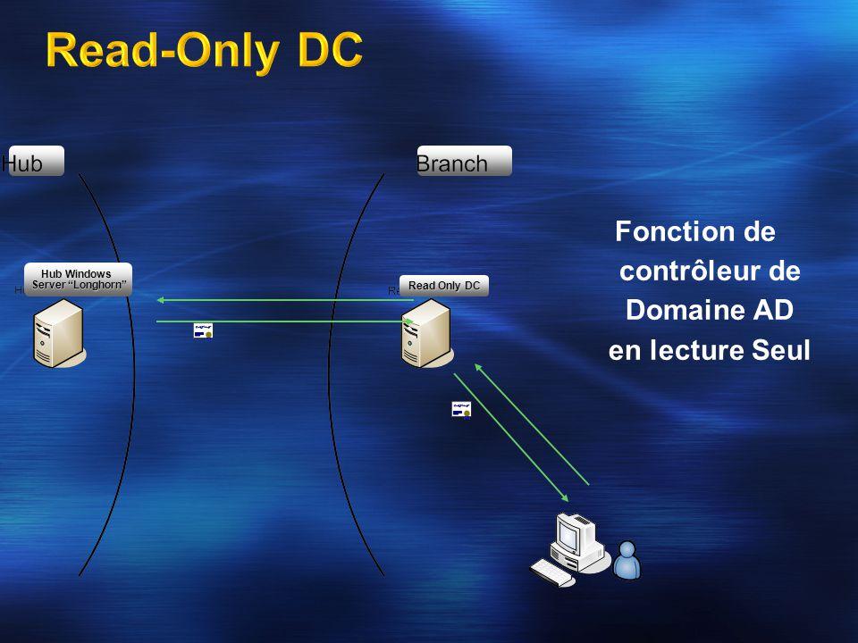 Read Only DC Hub Windows Server Longhorn Fonction de contrôleur de Domaine AD en lecture Seul