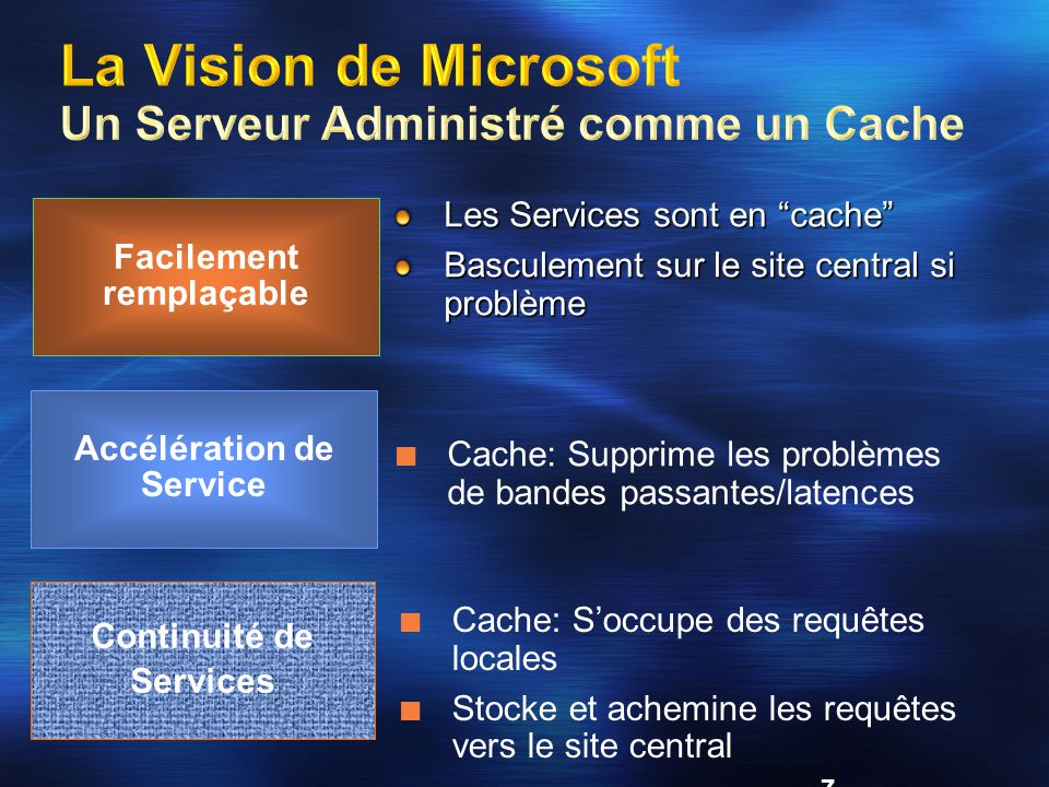 8 Windows R2 Juin 2005 Site Distant: Fichiers, Impressio AD, DNS, DHCP, SMS, ISA caching, Virtual Server pour migration NT4.