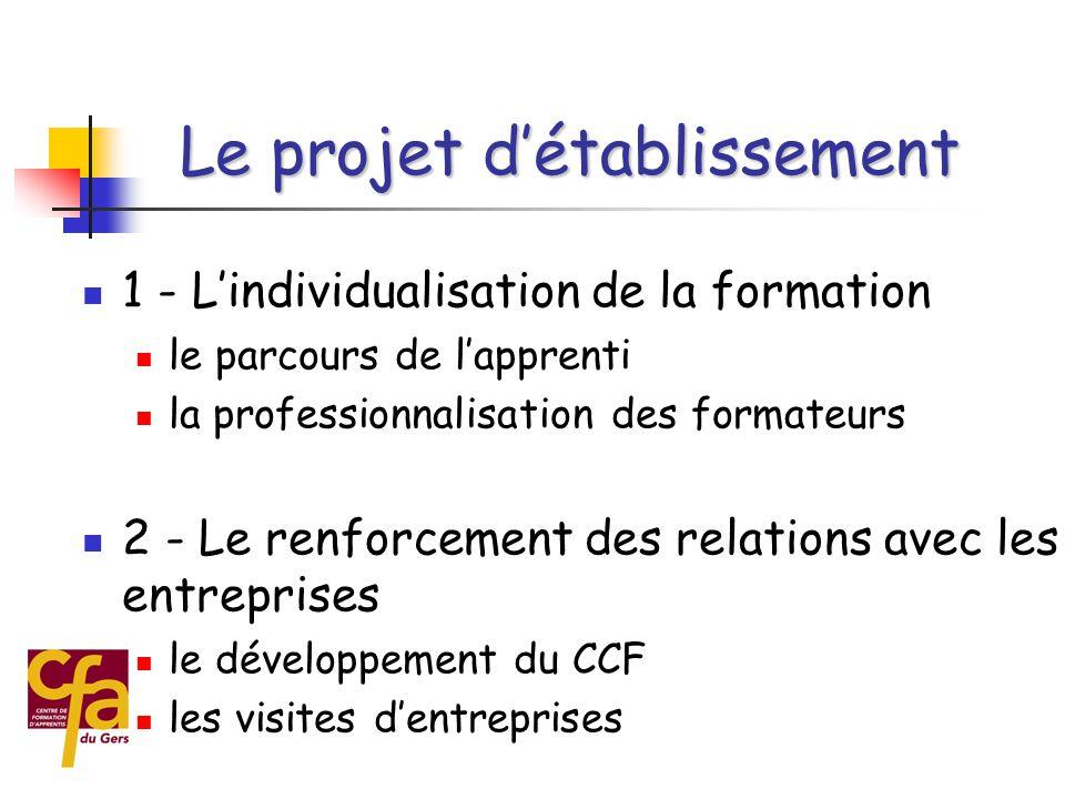  1 - L'individualisation de la formation  2 - Le renforcement des relations avec les entreprises  3 - L'amélioration de l'accueil et du suivi social  4 - L'adaptation du CFA au service de la formation Le projet d'établissement