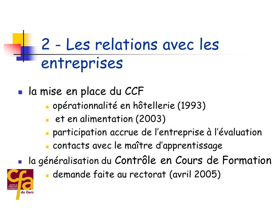  les visites en entreprises  les relations avec les organisations professionnelles  l'adaptation des calendriers 2 - Les relations avec les entrepr