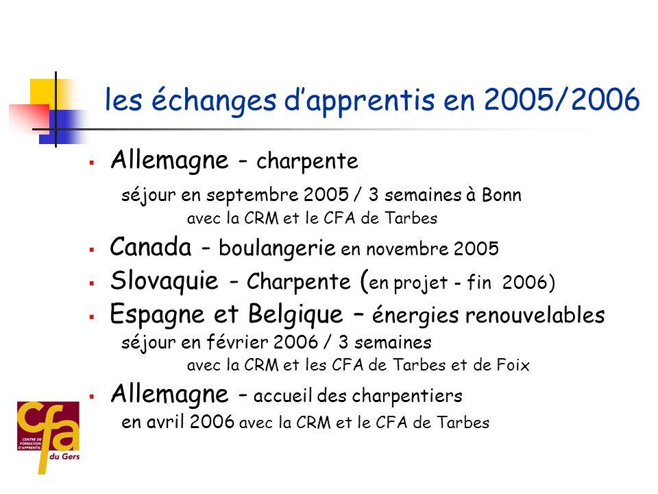 les apprentis à Barcelone - Espagne activités en entreprise (2003)