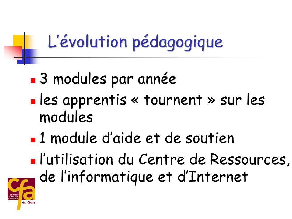  Exemple en Français (généralisé depuis 2000)  4 formateurs en simultané  50 à 60 apprentis  plus de « groupe classe »  12 à 17 apprentis par formateur L'évolution pédagogique