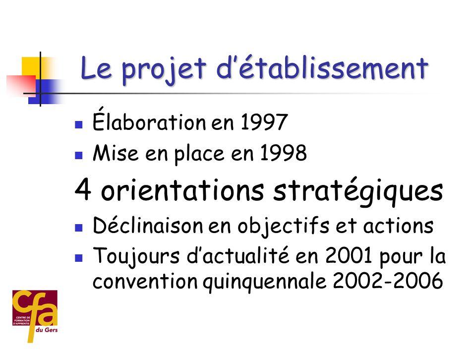  Élaboration en 1997  Mise en place en 1998 4 orientations stratégiques  Déclinaison en objectifs et actions  Toujours d'actualité en 2001 pour la convention quinquennale 2002-2006 Le projet d'établissement