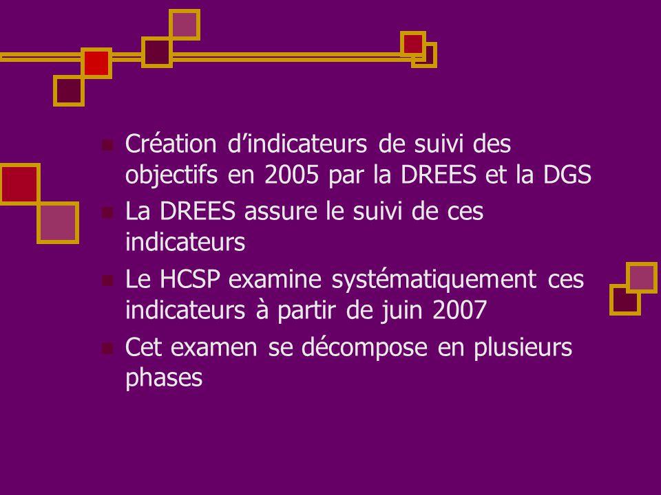  Création d'indicateurs de suivi des objectifs en 2005 par la DREES et la DGS  La DREES assure le suivi de ces indicateurs  Le HCSP examine systéma