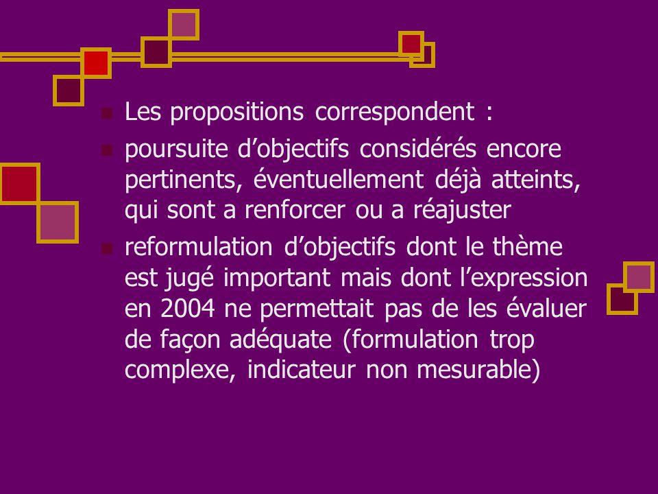  Les propositions correspondent :  poursuite d'objectifs considérés encore pertinents, éventuellement déjà atteints, qui sont a renforcer ou a réaju