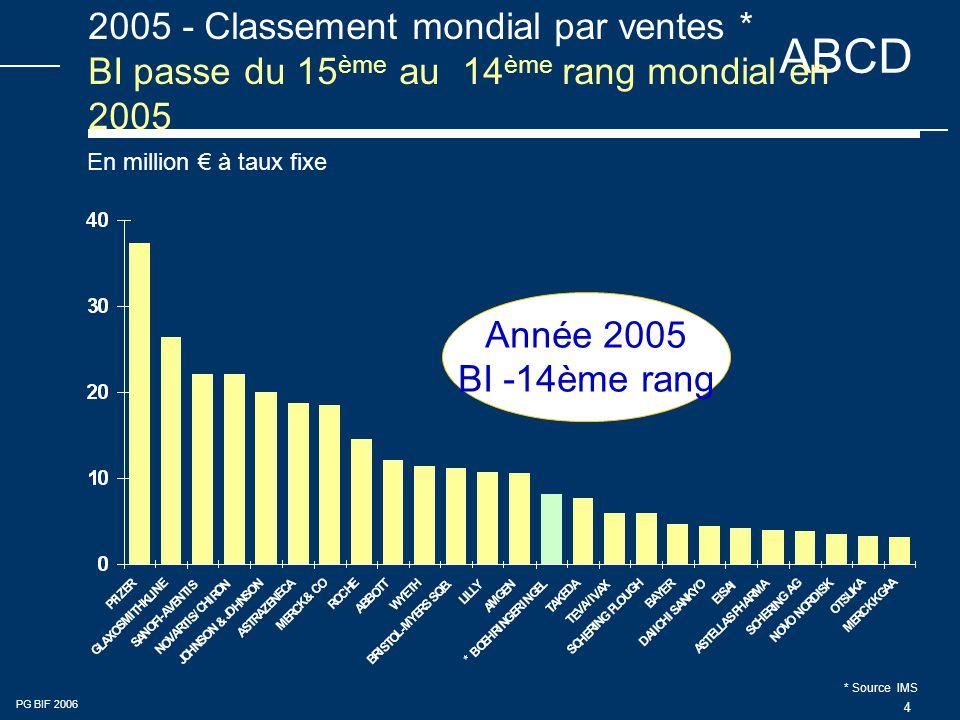 ABCD PG BIF 2006 4 2005 - Classement mondial par ventes * BI passe du 15 ème au 14 ème rang mondial en 2005 En million € à taux fixe Année 2005 BI -14ème rang * Source IMS
