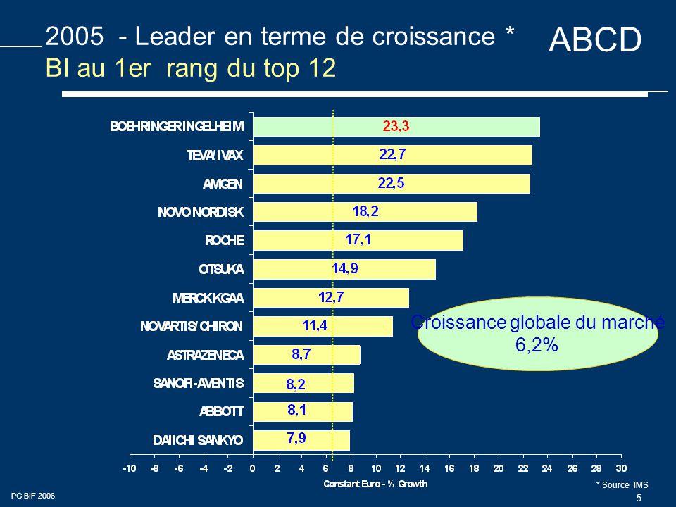 ABCD PG BIF 2006 5 2005 - Leader en terme de croissance * BI au 1er rang du top 12 Croissance globale du marché 6,2% * Source IMS