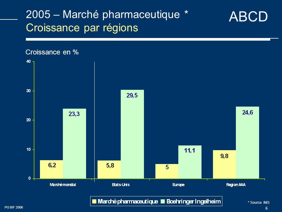 ABCD PG BIF 2006 6 2005 – Marché pharmaceutique * Croissance par régions Croissance en % * Source IMS
