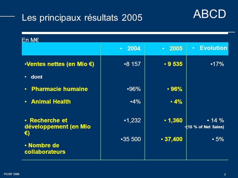 ABCD PG BIF 2006 7 Les principaux résultats 2005 •2004•2005 •Evolution •8 157 •96% •4% •1,232 •35 500 • 9 535 • 96% • 4% • 1,360 • 37,400 •17% • 14 % •(15 % of Net Sales) • 5% •Ventes nettes (en Mio €) • dont • Pharmacie humaine • Animal Health • Recherche et développement (en Mio €) • Nombre de collaborateurs En M€