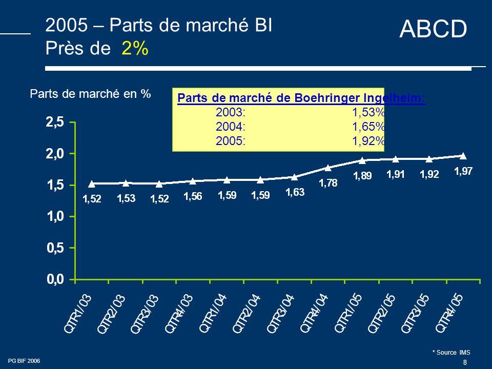 ABCD PG BIF 2006 8 2005 – Parts de marché BI Près de 2% Parts de marché en % Parts de marché de Boehringer Ingelheim: 2003:1,53% 2004:1,65% 2005:1,92% * Source IMS