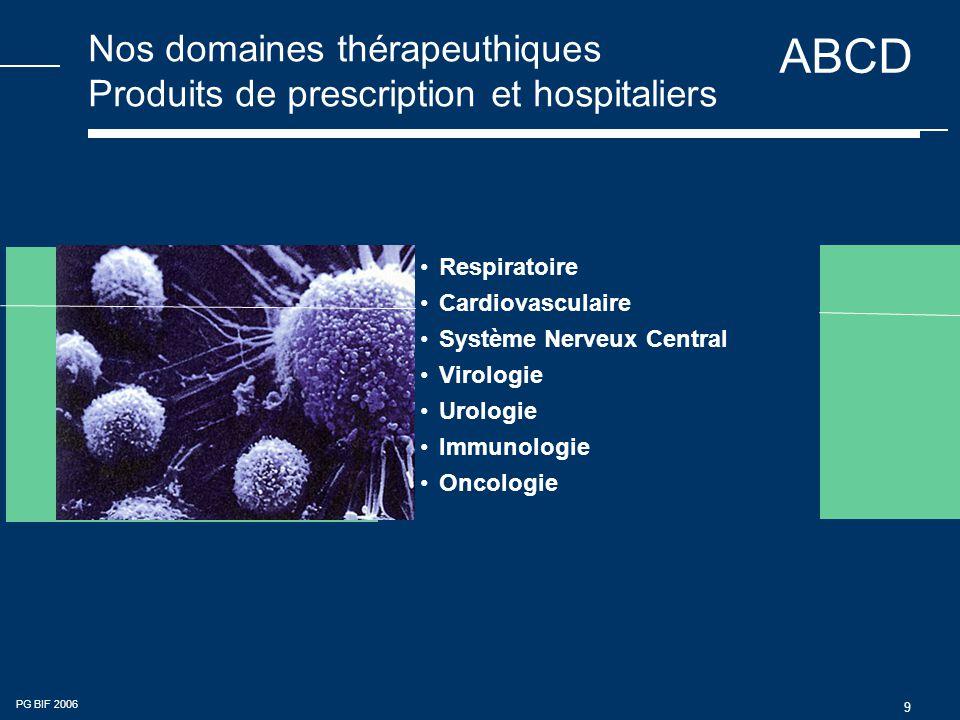 ABCD PG BIF 2006 9 Nos domaines thérapeuthiques Produits de prescription et hospitaliers •Respiratoire •Cardiovasculaire •Système Nerveux Central •Virologie •Urologie •Immunologie •Oncologie